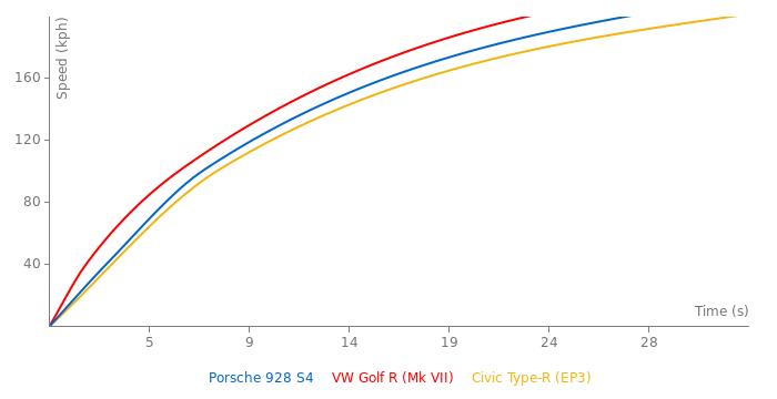 Porsche 928 S4 acceleration graph