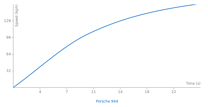 Porsche 944 acceleration graph