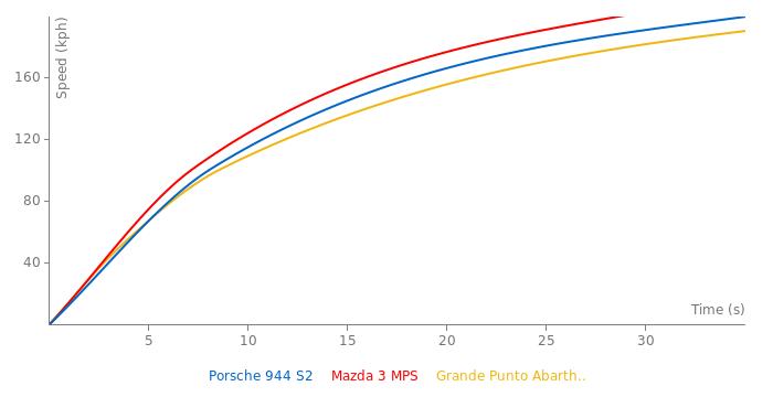 Porsche 944 S2 acceleration graph