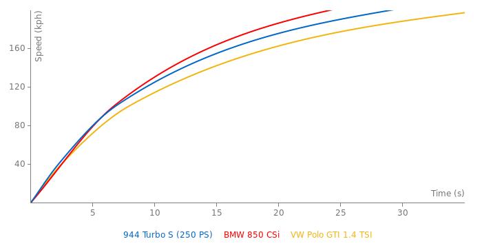 Porsche 944 Turbo S acceleration graph