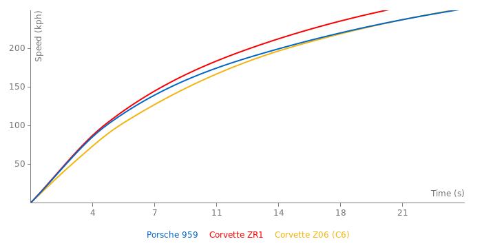 Porsche 959 acceleration graph