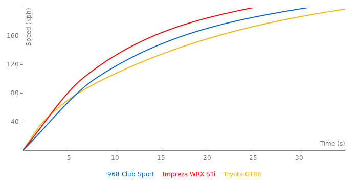 Porsche 968 Club Sport acceleration graph