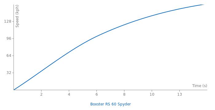 Porsche Boxster RS 60 Spyder acceleration graph