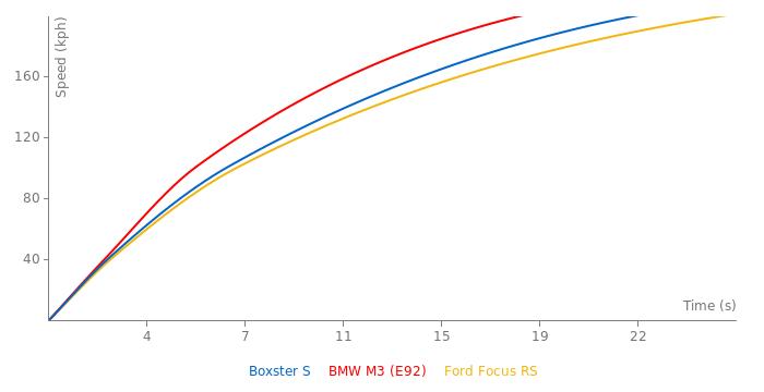 Porsche Boxster S acceleration graph
