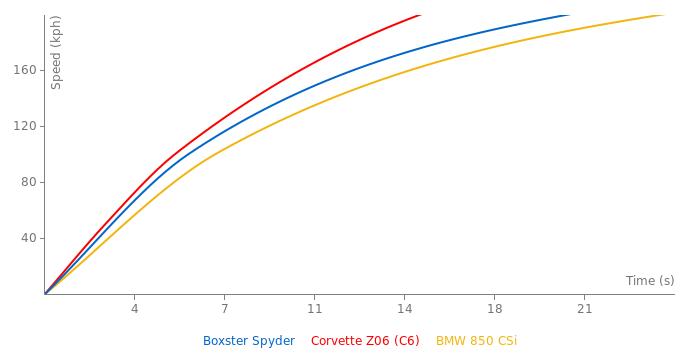 Porsche Boxster Spyder acceleration graph