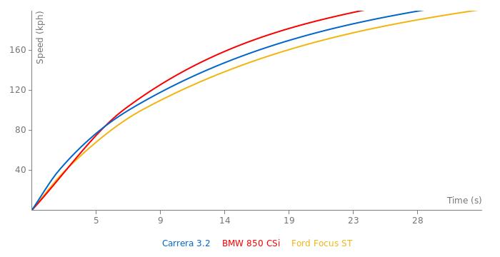 Porsche Carrera 3.2 acceleration graph