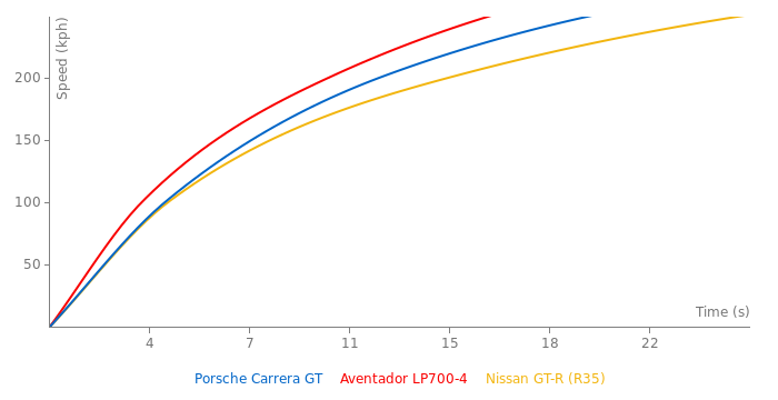 Porsche Carrera GT acceleration graph