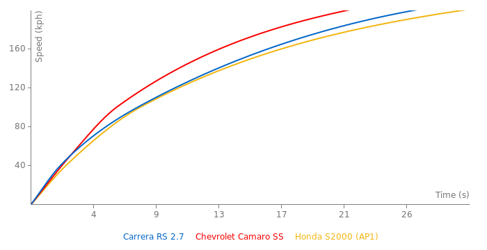 Porsche Carrera RS 2.7 acceleration graph
