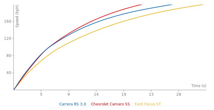 Porsche Carrera RS 3.0 acceleration graph