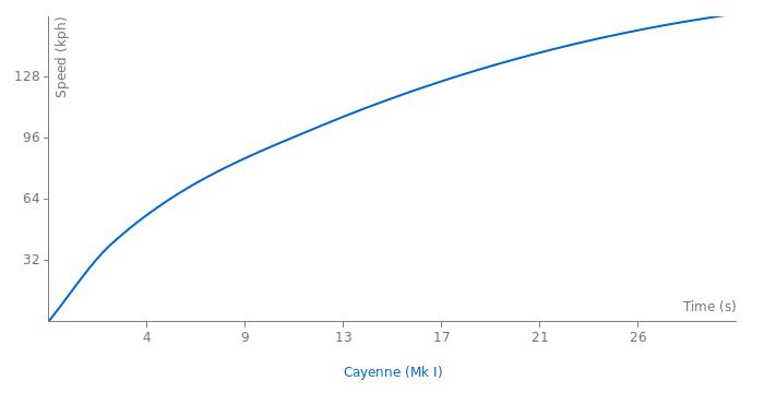 Porsche Cayenne acceleration graph