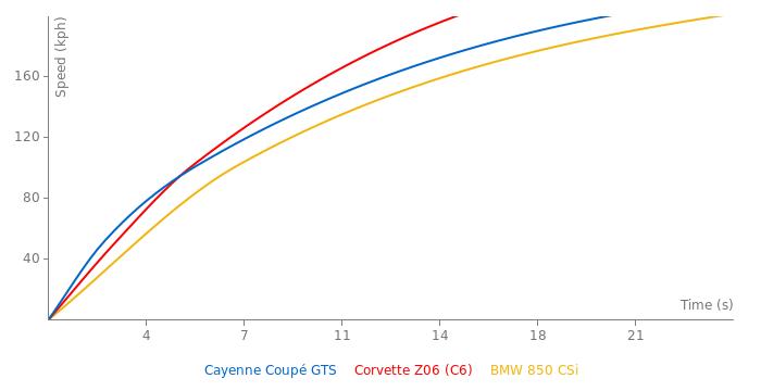 Porsche Cayenne Coupé GTS acceleration graph