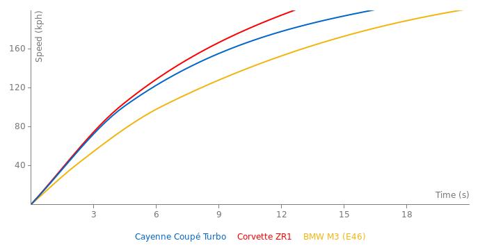 Porsche Cayenne Coupé Turbo acceleration graph