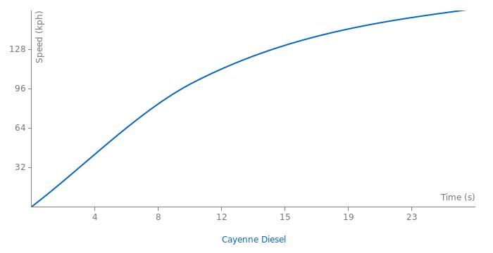 Porsche Cayenne Diesel acceleration graph