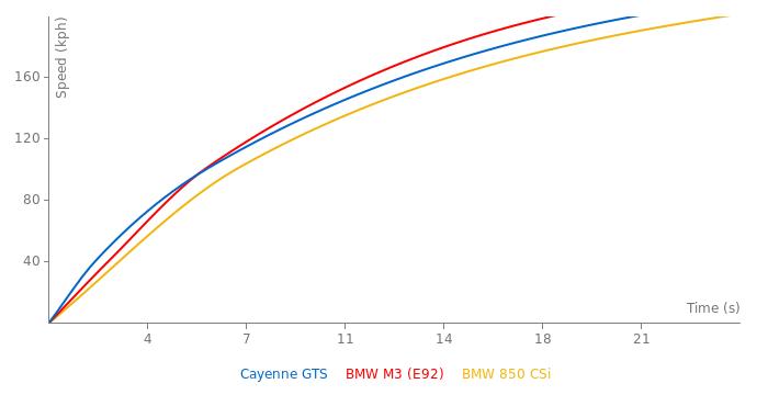 Porsche Cayenne GTS acceleration graph