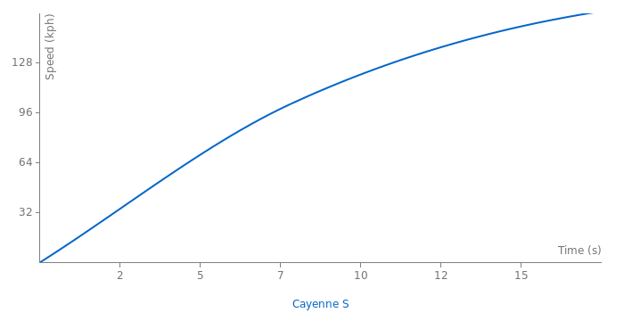 Porsche Cayenne S acceleration graph