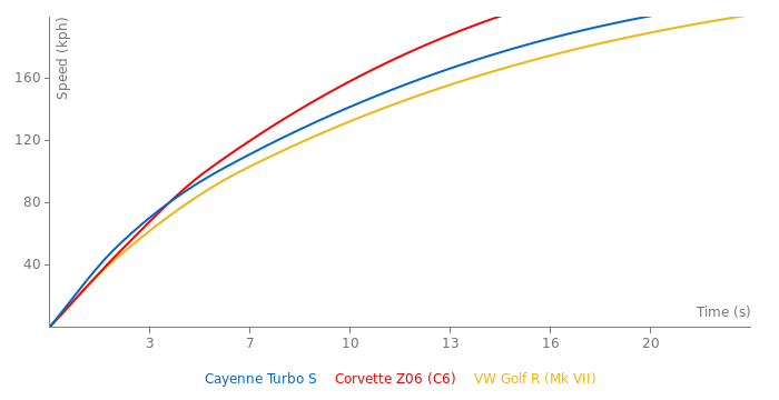 Porsche Cayenne Turbo S acceleration graph