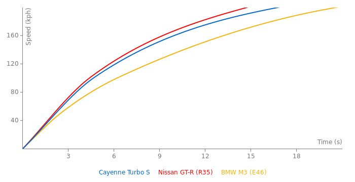 Porsche Cayenne Turbo S acceleration graph