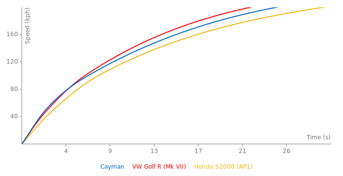 Porsche Cayman acceleration graph