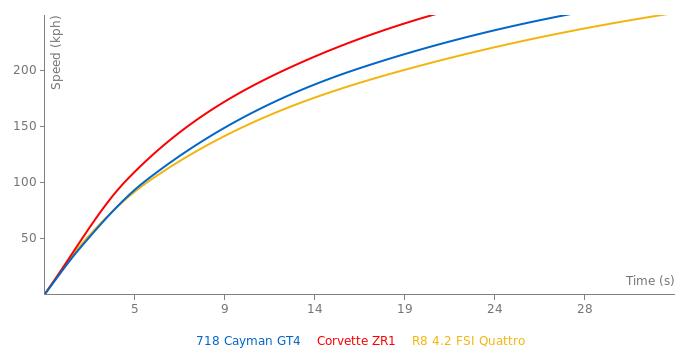 Porsche Cayman GT4 acceleration graph
