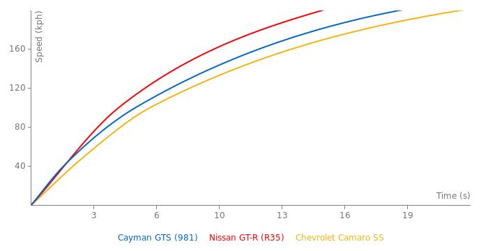 Porsche Cayman GTS acceleration graph