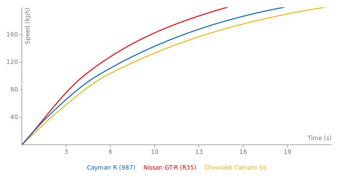 Porsche Cayman R acceleration graph