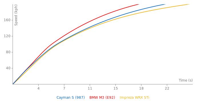 Porsche Cayman S acceleration graph