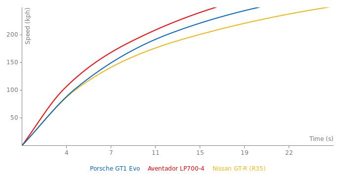 Porsche GT1 Evo acceleration graph