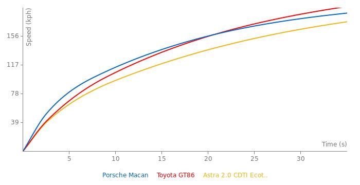 Porsche Macan acceleration graph