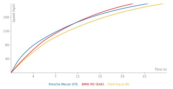 Porsche Macan GTS acceleration graph
