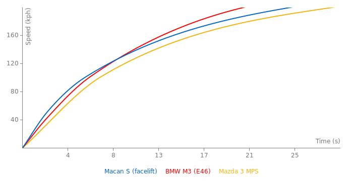 Porsche Macan S acceleration graph
