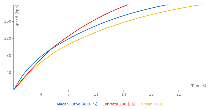 Porsche Macan Turbo acceleration graph