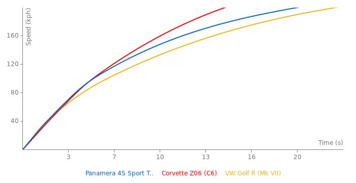Porsche Panamera 4S Sport Turismo acceleration graph