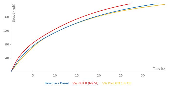 Porsche Panamera Diesel acceleration graph