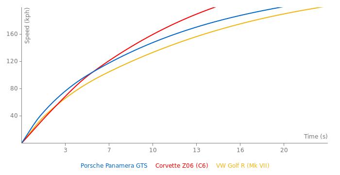 Porsche Panamera GTS acceleration graph