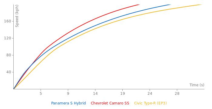 Porsche Panamera S Hybrid acceleration graph