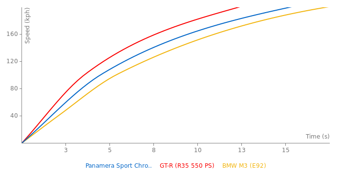 Porsche Panamera Sport Chrono Turbo acceleration graph