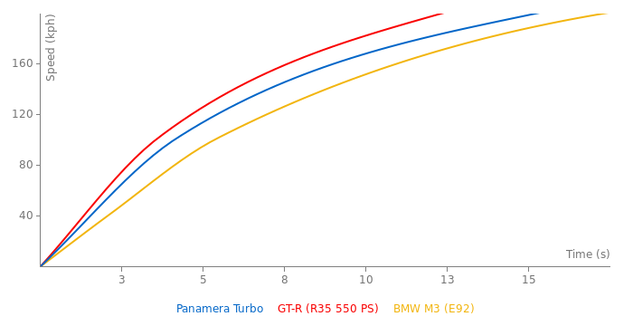 Porsche Panamera Turbo acceleration graph