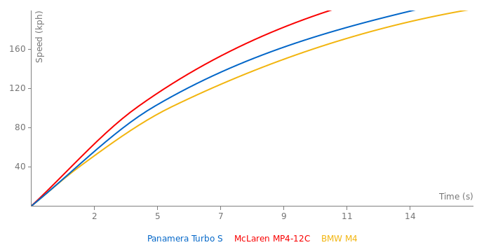 Porsche Panamera Turbo S acceleration graph