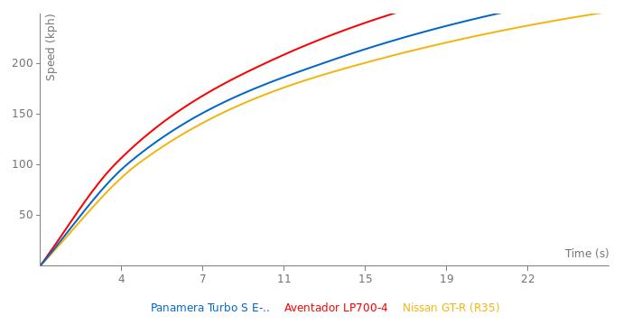 Porsche Panamera Turbo S E-Hybrid acceleration graph