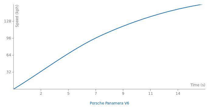 Porsche Panamera V6 acceleration graph