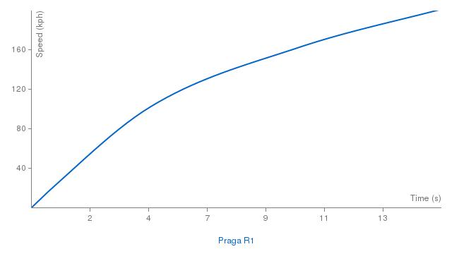 Praga R1 acceleration graph