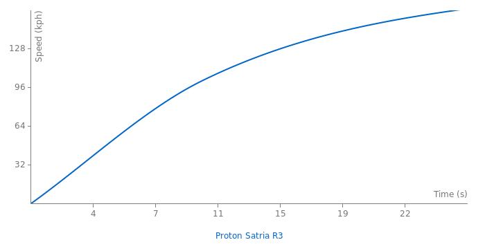Proton Satria R3 acceleration graph