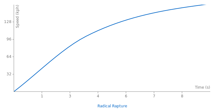 Radical Rapture acceleration graph