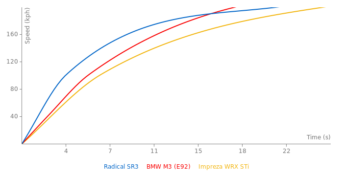 Radical SR3 acceleration graph