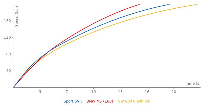 Range Rover Sport SVR acceleration graph
