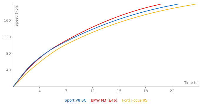 Range Rover Sport V8 SC acceleration graph