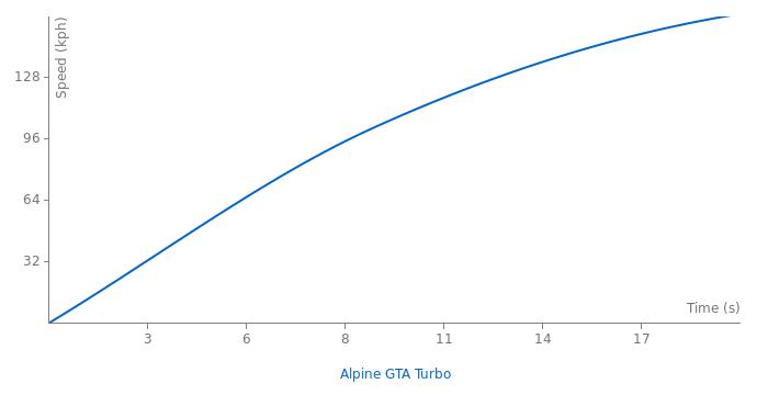 Renault Alpine GTA Turbo acceleration graph