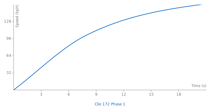 Renault Clio 172 Phase 1 acceleration graph