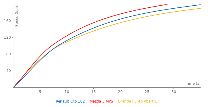 Renault Clio 182 acceleration graph