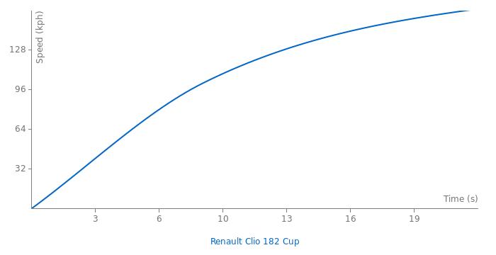 Renault Clio 182 Cup acceleration graph